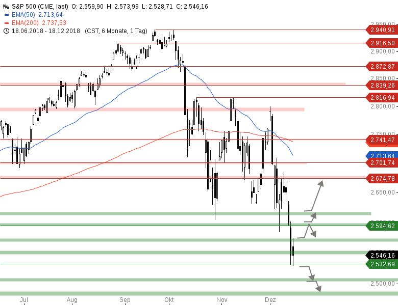 Market-Chartcheck-Am-Tag-des-FED-Zinsentscheids-Chartanalyse-Armin-Hecktor-GodmodeTrader.de-3