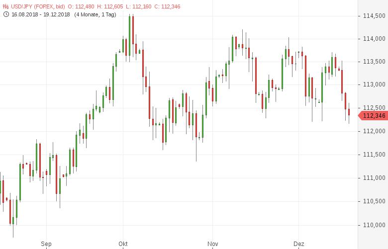 USD-JPY-Handelsbilanzdefizit-ausgeweitet-Chartanalyse-Tomke-Hansmann-GodmodeTrader.de-1