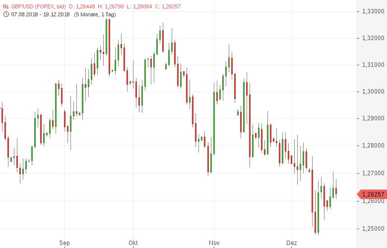 GBP-USD-Inflation-erneut-rückläufig-Chartanalyse-Tomke-Hansmann-GodmodeTrader.de-1