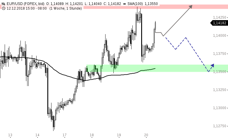 EUR-USD-Tagesausblick-Powell-bleibt-standhaft-Chartanalyse-Henry-Philippson-GodmodeTrader.de-1