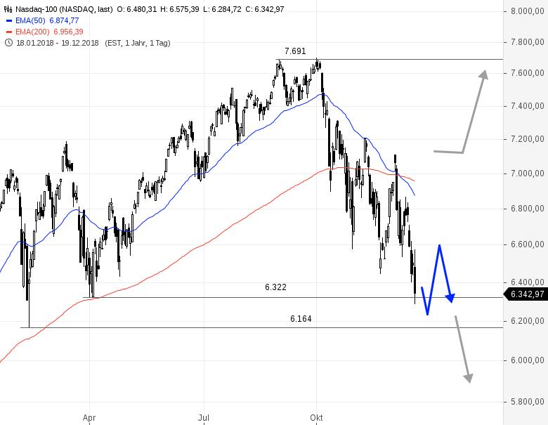 NASDAQ-100-Lage-spitzt-sich-zu-Chartanalyse-Rene-Berteit-GodmodeTrader.de-1