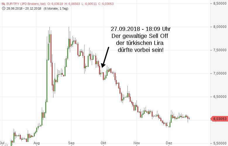 EUR-TRY-Die-türkische-Lira-Prognose-war-korrekt-Chartanalyse-Harald-Weygand-GodmodeTrader.de-1