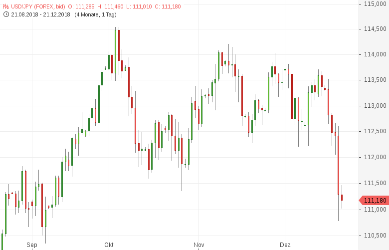 USD-JPY-Yen-profitiert-von-erhöhter-Risikoaversion-Chartanalyse-Tomke-Hansmann-GodmodeTrader.de-1