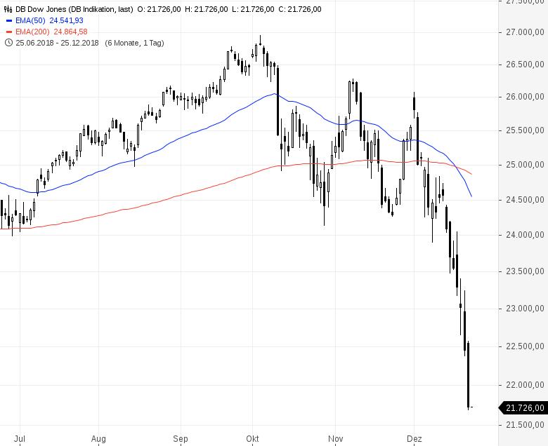 Börsen-Crash-in-Raten-Aktienmarkteinbrüche-weltweit-Kommentar-Daniel-Kühn-GodmodeTrader.de-2