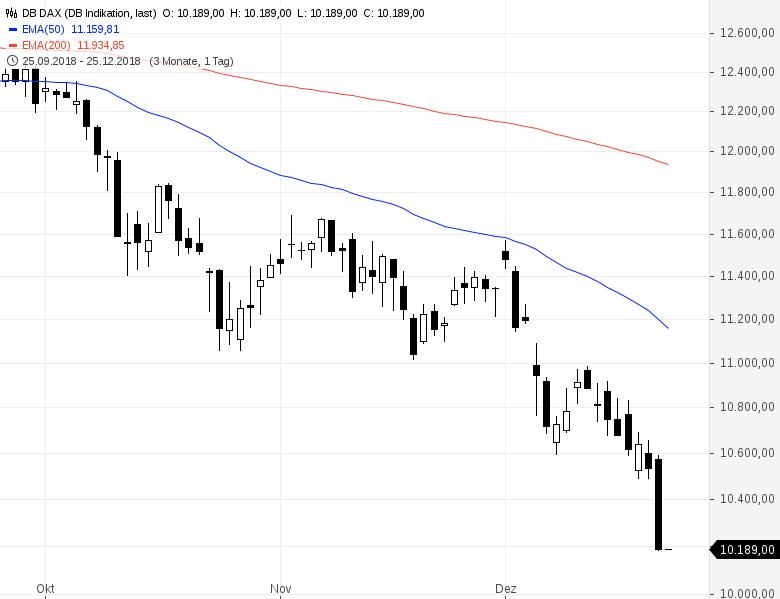 Börsen-Crash-in-Raten-Aktienmarkteinbrüche-weltweit-Kommentar-Daniel-Kühn-GodmodeTrader.de-3