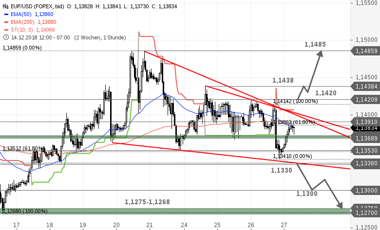 EUR-USD-Tagesausblick-Die-Lage-spitzt-sich-zu-Chartanalyse-Bastian-Galuschka-GodmodeTrader.de-1