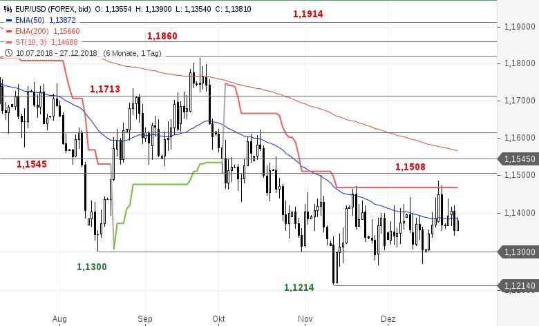 EUR-USD-Tagesausblick-Die-Lage-spitzt-sich-zu-Chartanalyse-Bastian-Galuschka-GodmodeTrader.de-2