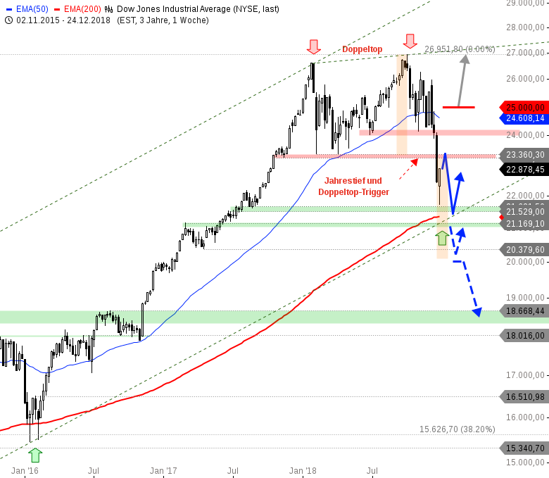 DOW-JONES-Trump-sagt-kaufen-Chart-sagt-verkaufen-Chartanalyse-André-Rain-GodmodeTrader.de-1