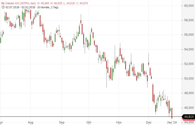 52-Wochen-Tief-Diese-deutschen-Aktien-sind-besonders-schwach-Kommentar-Daniel-Kühn-GodmodeTrader.de-2