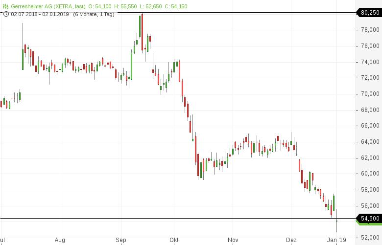52-Wochen-Tief-Diese-deutschen-Aktien-sind-besonders-schwach-Kommentar-Daniel-Kühn-GodmodeTrader.de-5