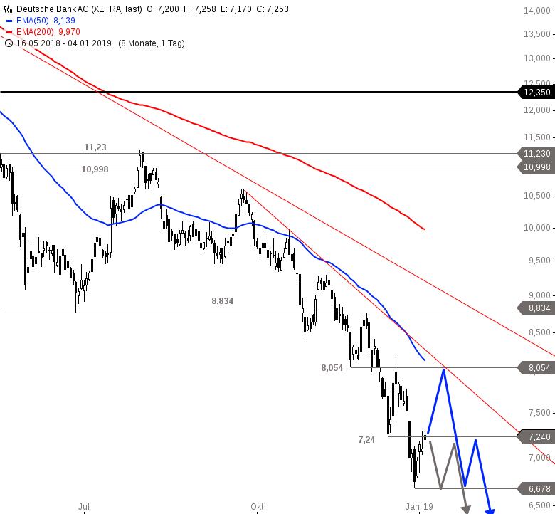 Deutsche Bank Aktie Kurzfristige Erholung Läuft Onvista