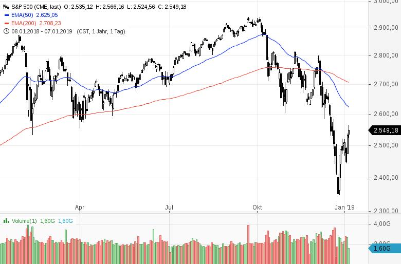 Aktienmarkt-Nach-Erholung-Halbierung-Kommentar-Clemens-Schmale-GodmodeTrader.de-1