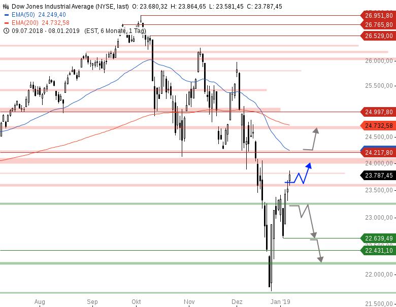 Market-Chartcheck-USA-und-China-verlängern-Gespräche-Chartanalyse-Armin-Hecktor-GodmodeTrader.de-2
