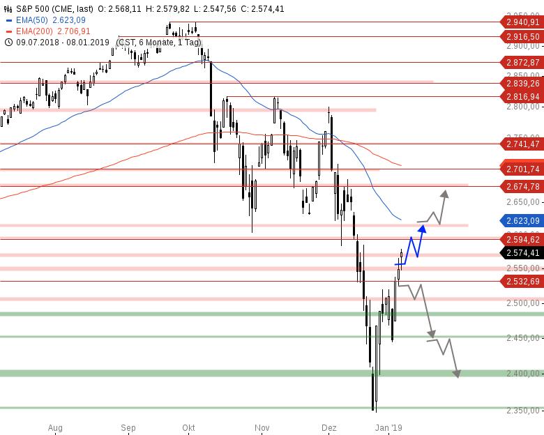 Market-Chartcheck-USA-und-China-verlängern-Gespräche-Chartanalyse-Armin-Hecktor-GodmodeTrader.de-3