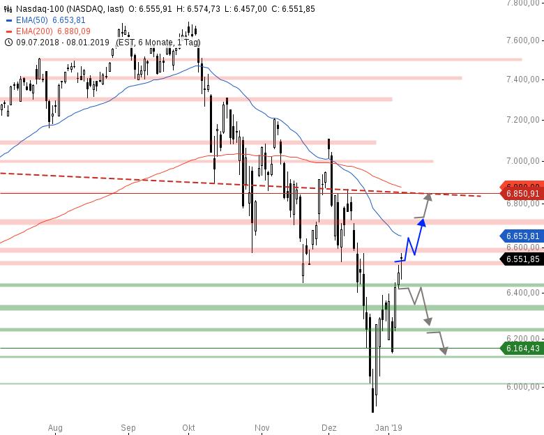 Market-Chartcheck-USA-und-China-verlängern-Gespräche-Chartanalyse-Armin-Hecktor-GodmodeTrader.de-4