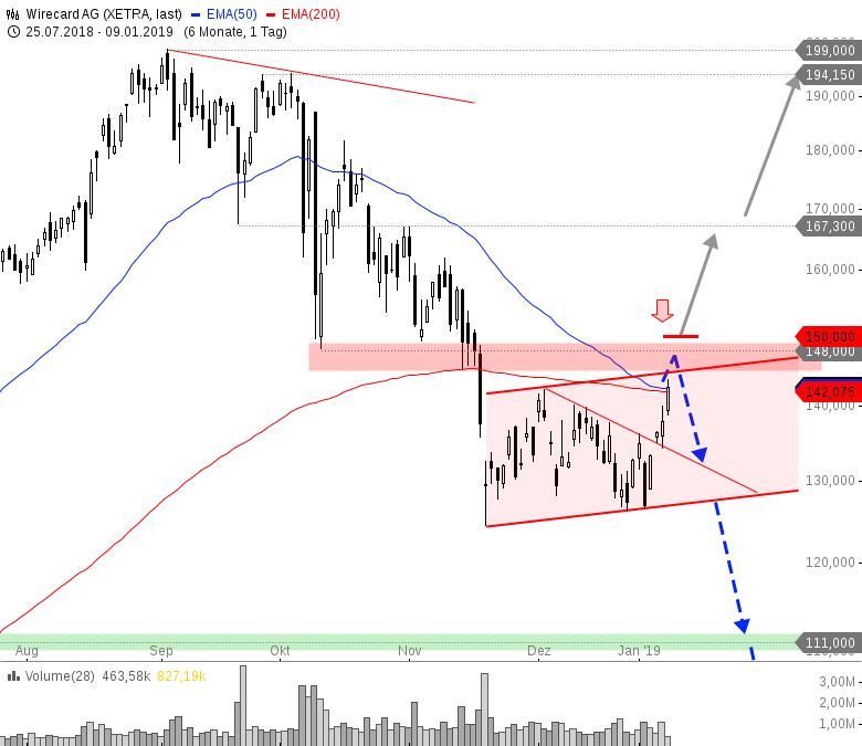 Rainman-Trading-Bullisches-Reversal-liefert-Tradingchancen-Chartanalyse-André-Rain-GodmodeTrader.de-3
