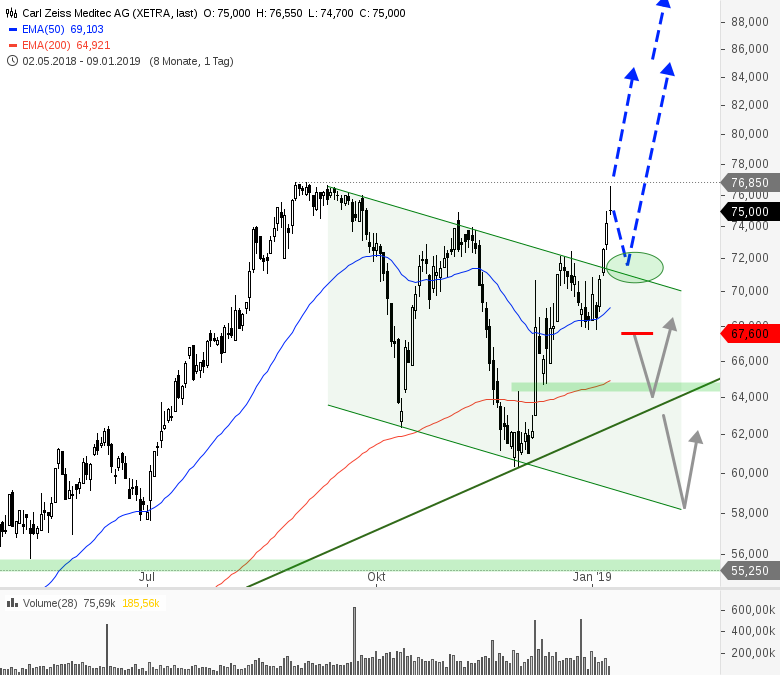 Rainman-Trading-Bullisches-Reversal-liefert-Tradingchancen-Chartanalyse-André-Rain-GodmodeTrader.de-9