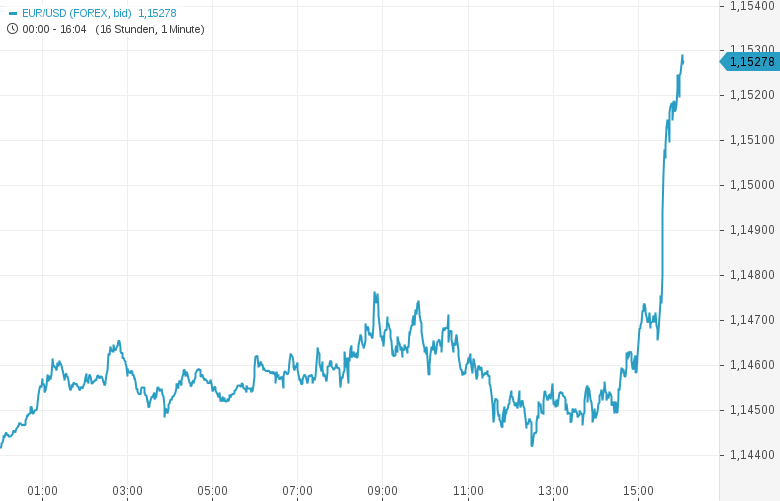 Erster-US-Notenbanker-bringt-Zinssenkung-ins-Spiel-EUR-USD-explodiert-Kommentar-Oliver-Baron-GodmodeTrader.de-1