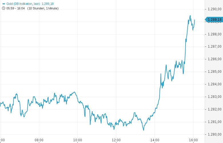 Erster-US-Notenbanker-bringt-Zinssenkung-ins-Spiel-EUR-USD-explodiert-Kommentar-Oliver-Baron-GodmodeTrader.de-2