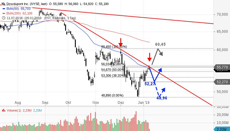 Dow Dupont Aktie