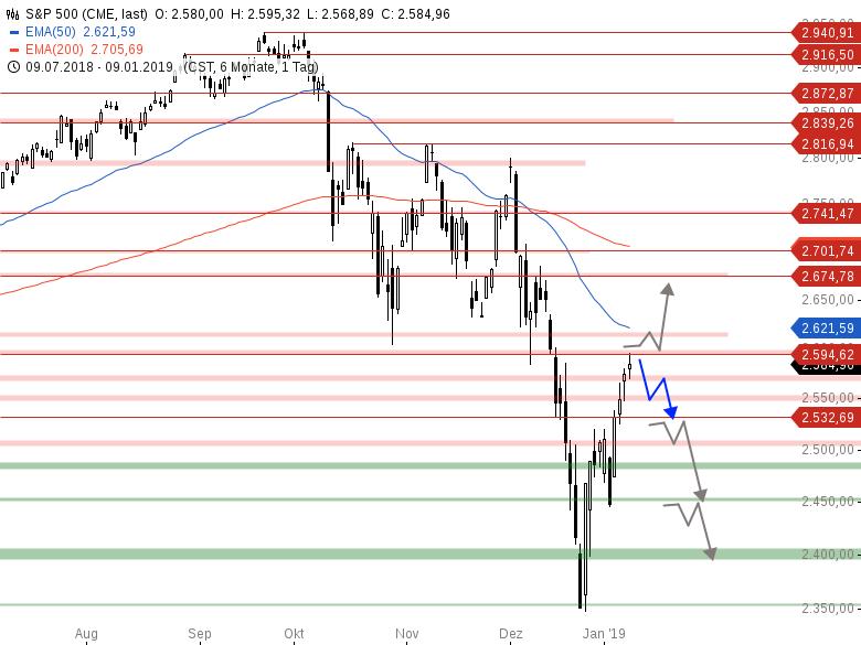 Market-Chartcheck-FED-Protokoll-sorgt-für-Bewegung-Chartanalyse-Armin-Hecktor-GodmodeTrader.de-3