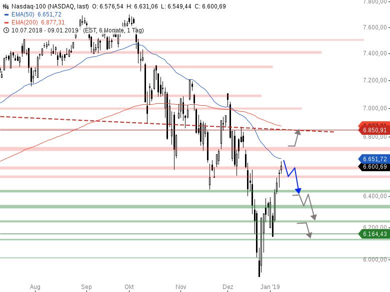 Market-Chartcheck-FED-Protokoll-sorgt-für-Bewegung-Chartanalyse-Armin-Hecktor-GodmodeTrader.de-4