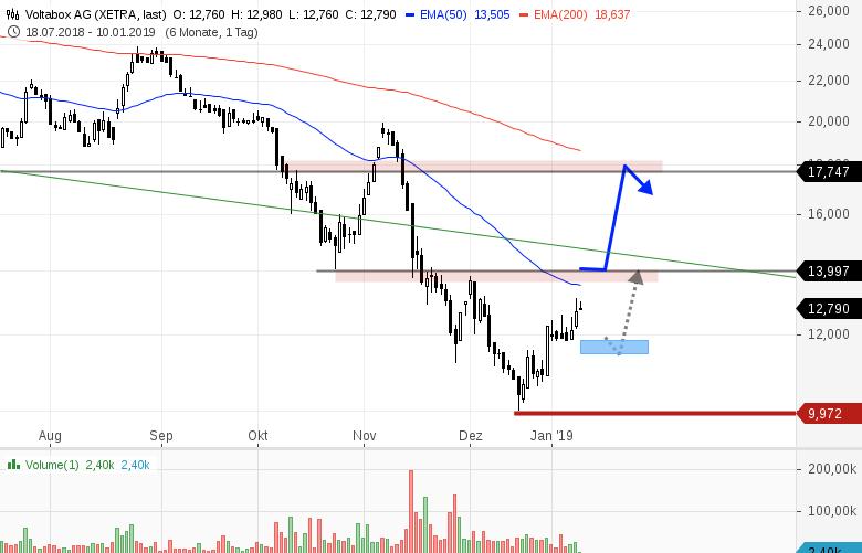 3-spekulative-Trading-Kandidaten-Chartanalyse-Bernd-Senkowski-GodmodeTrader.de-2