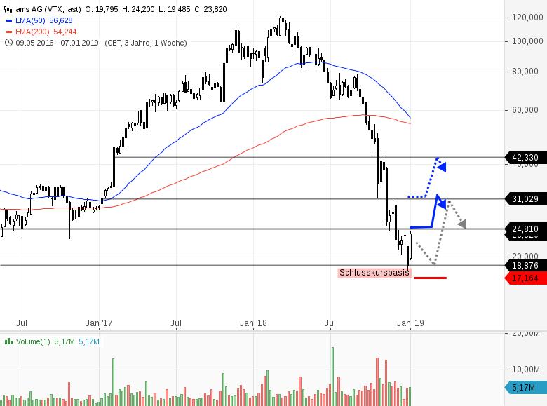 3-spekulative-Trading-Kandidaten-Chartanalyse-Bernd-Senkowski-GodmodeTrader.de-3