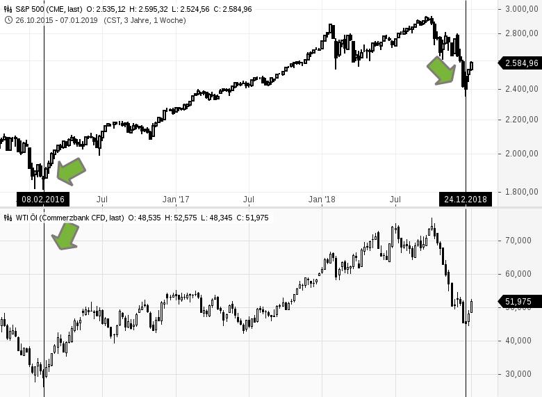 Wie-viel-Potenzial-hat-der-Aktienmarkt-jetzt-Kommentar-Clemens-Schmale-GodmodeTrader.de-1