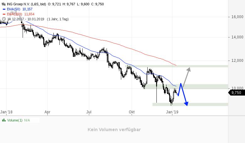 Drei-Aktien-im-Chartcheck-Rene-Berteit-GodmodeTrader.de-2