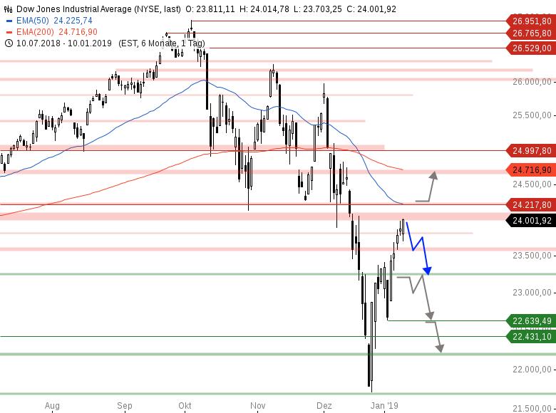 Market-Chartcheck-Indizes-weiterhin-gedeckelt-Chartanalyse-Armin-Hecktor-GodmodeTrader.de-2