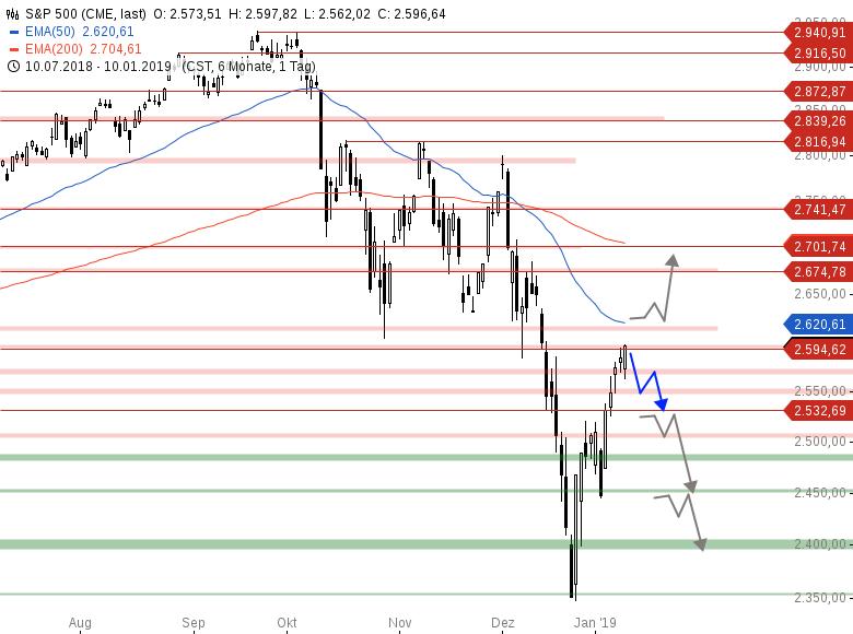 Market-Chartcheck-Indizes-weiterhin-gedeckelt-Chartanalyse-Armin-Hecktor-GodmodeTrader.de-3