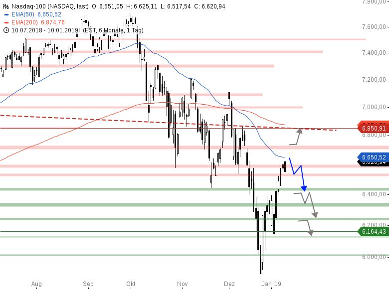 Market-Chartcheck-Indizes-weiterhin-gedeckelt-Chartanalyse-Armin-Hecktor-GodmodeTrader.de-4