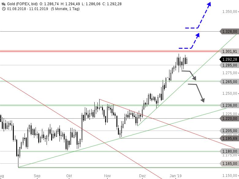 GOLD-Der-Kampf-um-die-1-301-USD-Marke-Chartanalyse-Thomas-May-GodmodeTrader.de-1