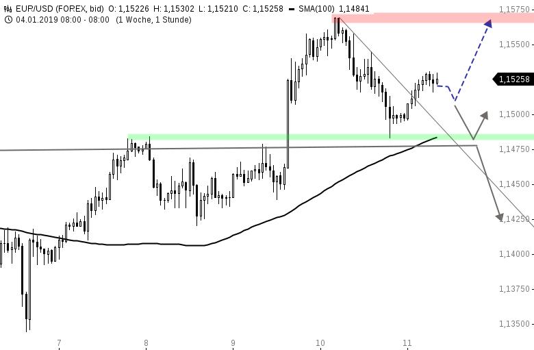 EUR-USD-Tagesausblick-Erfolgreicher-Pullback-Chartanalyse-Henry-Philippson-GodmodeTrader.de-1