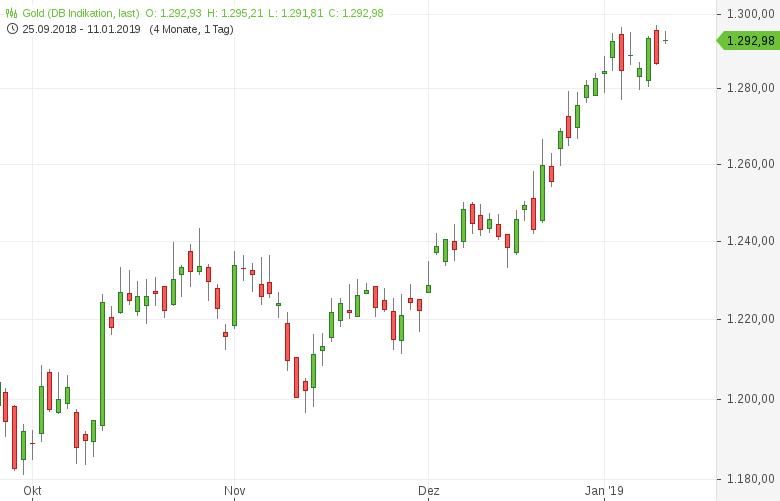 Gold-Getrübte-US-Zinsperspektive-beflügelt-Tomke-Hansmann-GodmodeTrader.de-1