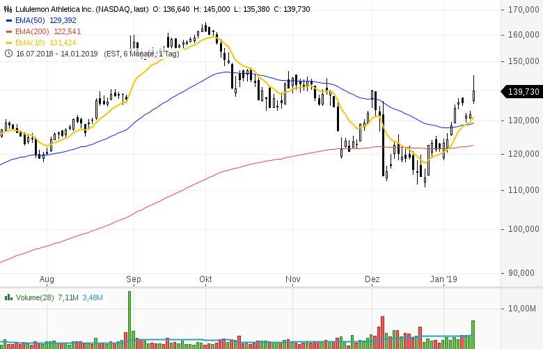 Top-Buzz-Lululemon-athletica-Constellation-Brands-Newmont-Mining-diese-10-Aktien-aus-den-USA-stehen-heute-im-Fokus-der-Marktteilnehmer-Kommentar-GodmodeTrader-Team-GodmodeTrader.de-1