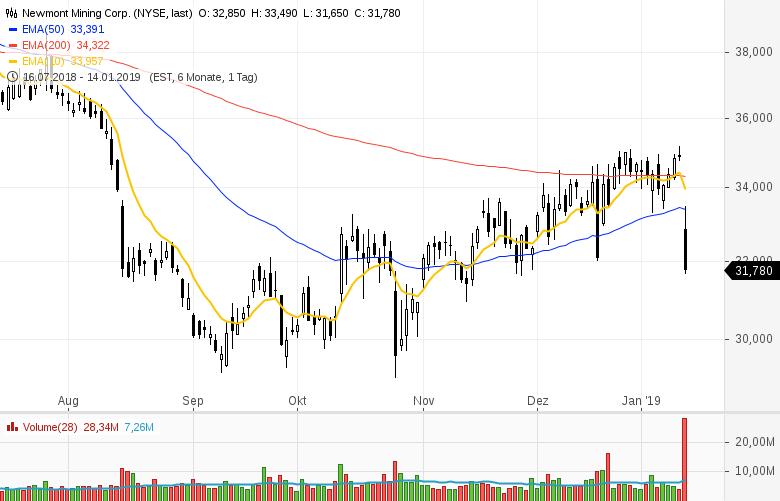 Top-Buzz-Lululemon-athletica-Constellation-Brands-Newmont-Mining-diese-10-Aktien-aus-den-USA-stehen-heute-im-Fokus-der-Marktteilnehmer-Kommentar-GodmodeTrader-Team-GodmodeTrader.de-3