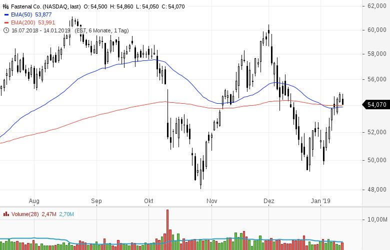 Top-Buzz-Lululemon-athletica-Constellation-Brands-Newmont-Mining-diese-10-Aktien-aus-den-USA-stehen-heute-im-Fokus-der-Marktteilnehmer-Kommentar-GodmodeTrader-Team-GodmodeTrader.de-10