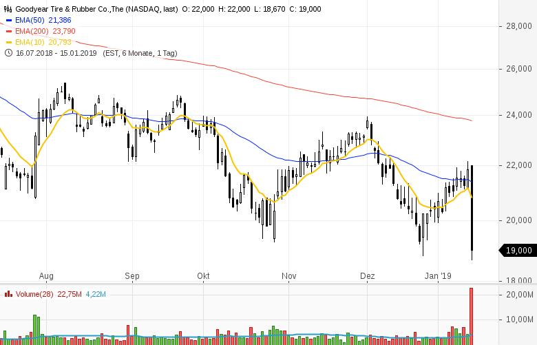Top-Buzz-Arconic-UnitedHealth-JPMorgan-Chase-diese-US-Aktien-stehen-heute-im-Fokus-der-Anleger-Kommentar-GodmodeTrader-Team-GodmodeTrader.de-1