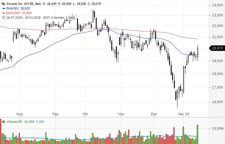 Top-Buzz-Arconic-UnitedHealth-JPMorgan-Chase-diese-US-Aktien-stehen-heute-im-Fokus-der-Anleger-Kommentar-GodmodeTrader-Team-GodmodeTrader.de-2