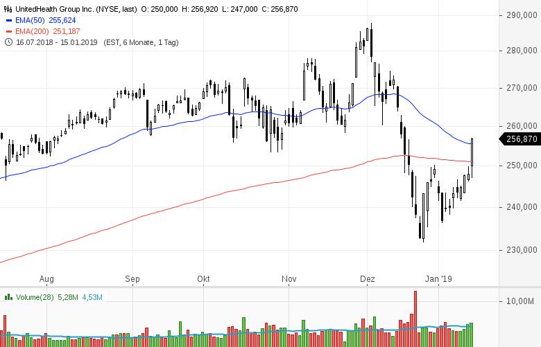Top-Buzz-Arconic-UnitedHealth-JPMorgan-Chase-diese-US-Aktien-stehen-heute-im-Fokus-der-Anleger-Kommentar-GodmodeTrader-Team-GodmodeTrader.de-4