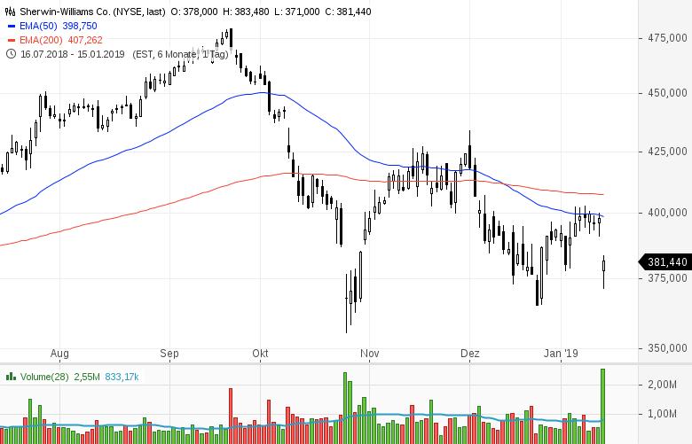 Top-Buzz-Arconic-UnitedHealth-JPMorgan-Chase-diese-US-Aktien-stehen-heute-im-Fokus-der-Anleger-Kommentar-GodmodeTrader-Team-GodmodeTrader.de-5