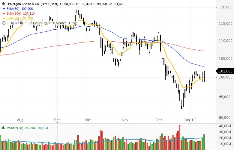 Top-Buzz-Arconic-UnitedHealth-JPMorgan-Chase-diese-US-Aktien-stehen-heute-im-Fokus-der-Anleger-Kommentar-GodmodeTrader-Team-GodmodeTrader.de-7