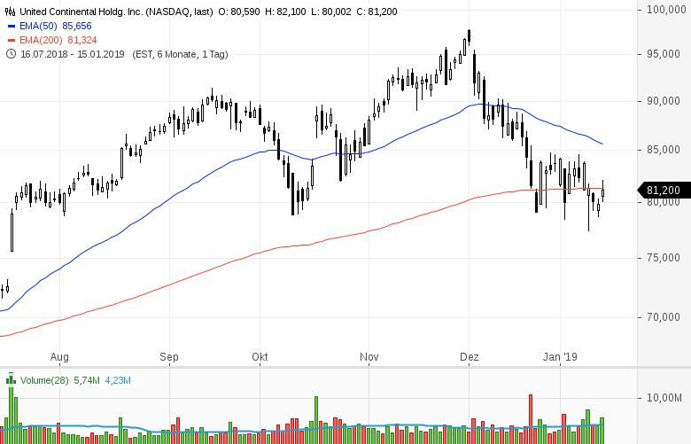 Top-Buzz-Arconic-UnitedHealth-JPMorgan-Chase-diese-US-Aktien-stehen-heute-im-Fokus-der-Anleger-Kommentar-GodmodeTrader-Team-GodmodeTrader.de-8