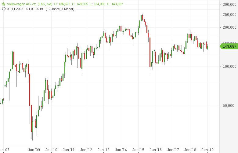 Top-Buzz-Volkswagen-Cancom-Zooplus-und-weitere-deutsche-Aktien-stehen-heute-im-Fokus-der-Marktteilnehmer-Kommentar-GodmodeTrader-Team-GodmodeTrader.de-1