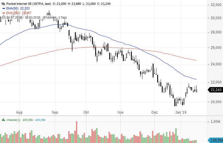 Top-Buzz-Volkswagen-Cancom-Zooplus-und-weitere-deutsche-Aktien-stehen-heute-im-Fokus-der-Marktteilnehmer-Kommentar-GodmodeTrader-Team-GodmodeTrader.de-5