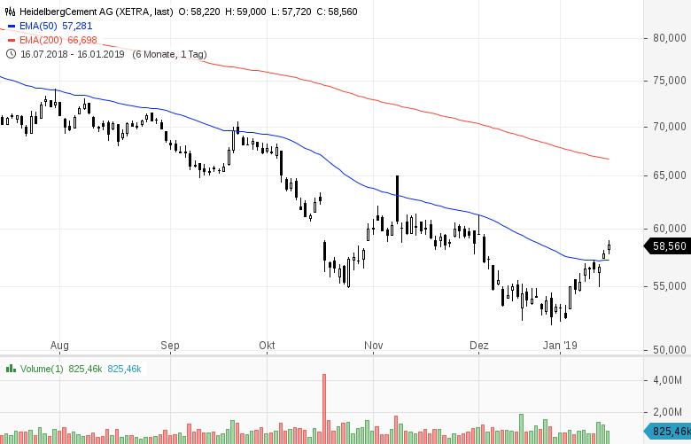 Top-Buzz-Volkswagen-Cancom-Zooplus-und-weitere-deutsche-Aktien-stehen-heute-im-Fokus-der-Marktteilnehmer-Kommentar-GodmodeTrader-Team-GodmodeTrader.de-7