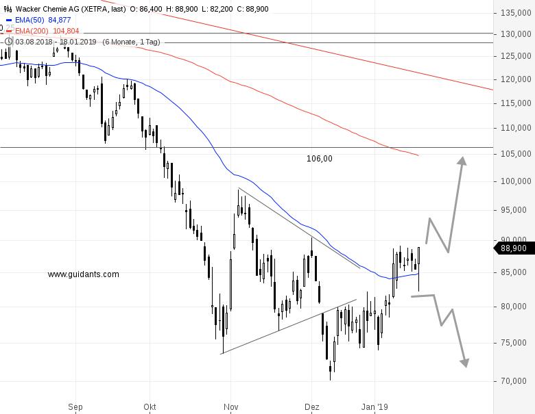 WACKER-CHEMIE-nach-der-Gewinnwarnung-mit-neuem-Hoch-Tollhaus-Börse-Chartanalyse-Rene-Berteit-GodmodeTrader.de-1
