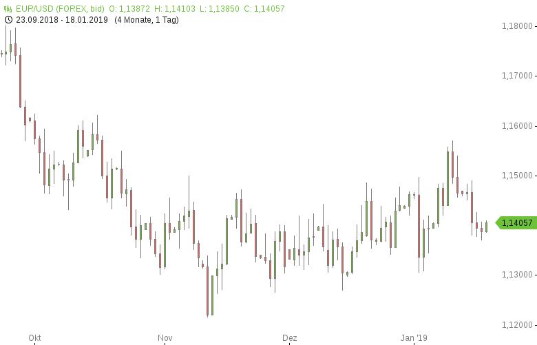 FX-Mittagsbericht-US-Dollar-geht-seitwärts-ins-Wochenende-Tomke-Hansmann-GodmodeTrader.de-1